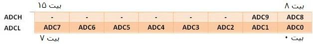 زمانی که ADLAR=0 باشد