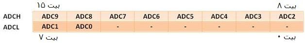 زمانی که ADLAR=1 باشد
